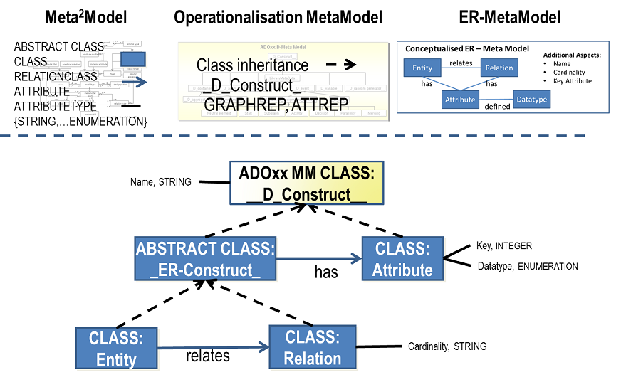 Implementing a modeling language introduction to adoxx adoxx from the adoxx meta2model to the adoxx operationalizable meta model which provides eg several different super classes with predefined attributes to ccuart Images